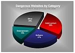 dangerous_websites_pie_small.jpg