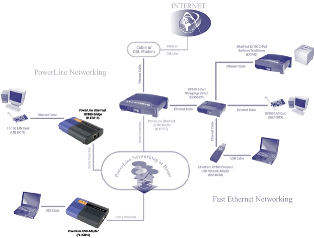 types of communication devices in computer