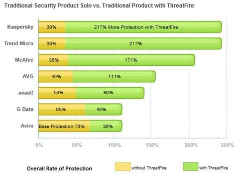 ThreatFire Chart