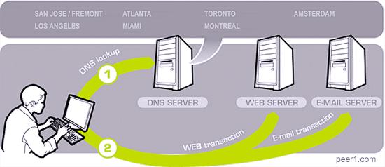 Norton DNS | Bill Mullins' Weblog - Tech Thoughts