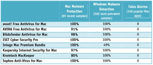 security | Bill Mullins' Weblog - Tech Thoughts | Page 48 Wouldn't you know it, another major testing lab has just released Mac  antivirus test results today. AV-Comparatives performed a multi-faceted  evaluation of ...